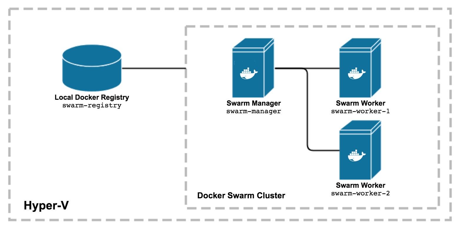 Docker Swarm on Windows10 with HyperV   johnmccabe net